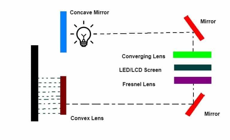 How LED projector work diagram by onsme.com